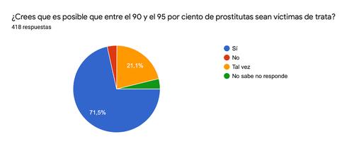porcentaje víctimas
