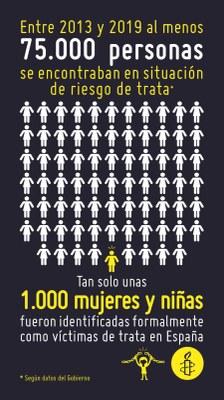 Cartel de víctimas de trata sexual. Amnistía Internacional