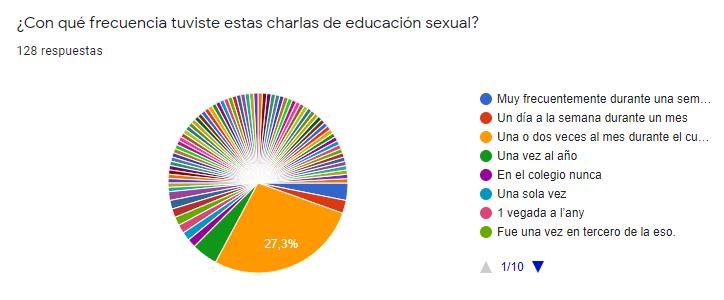Gráfico sobre la frecuencia de las sesiones de educación sexual en los centros de los encuestados.