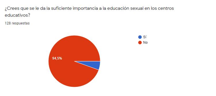 Gráfico sobre la importancia que se le da a la educación sexual en los centros educativos desde el punto de vista de los encuestados.